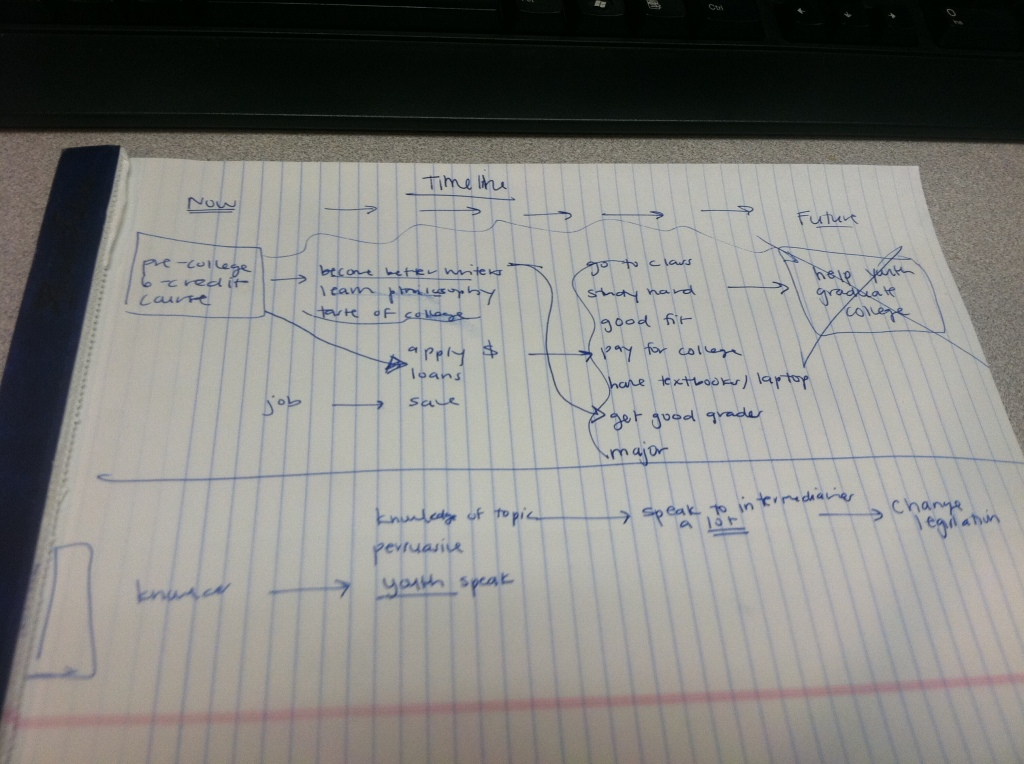 Photo of a draft logic model with initial ideas and thoughts.