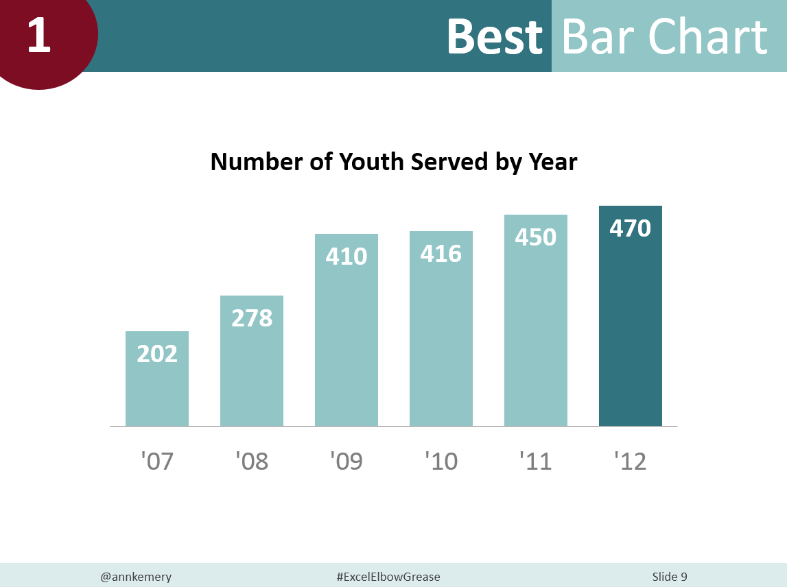 Example of a basic bar chart.