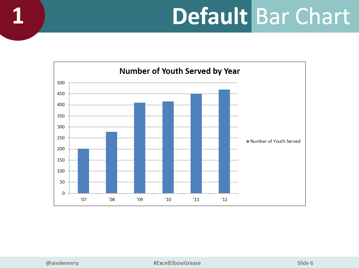 Example of a default bar chart.