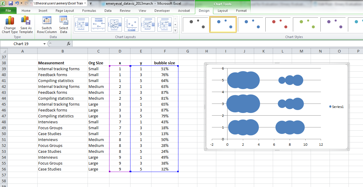 Microsoft Excel sheet with data and a bubble chart.
