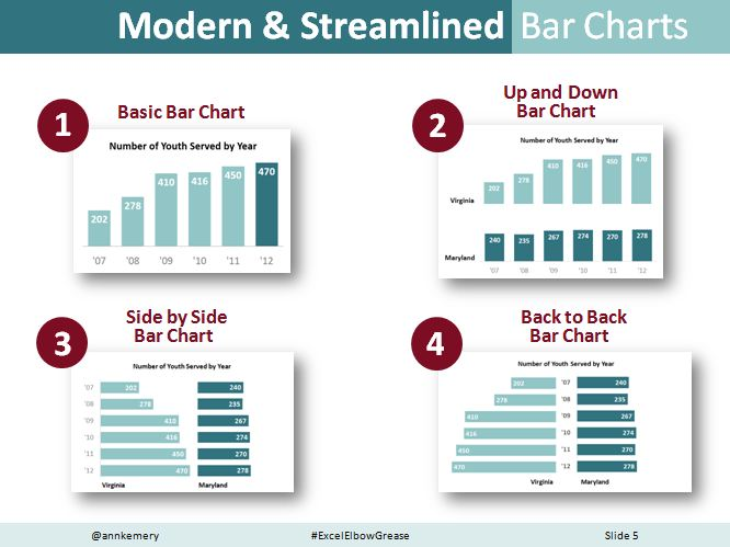 Examples of modern and streamlined bar charts.
