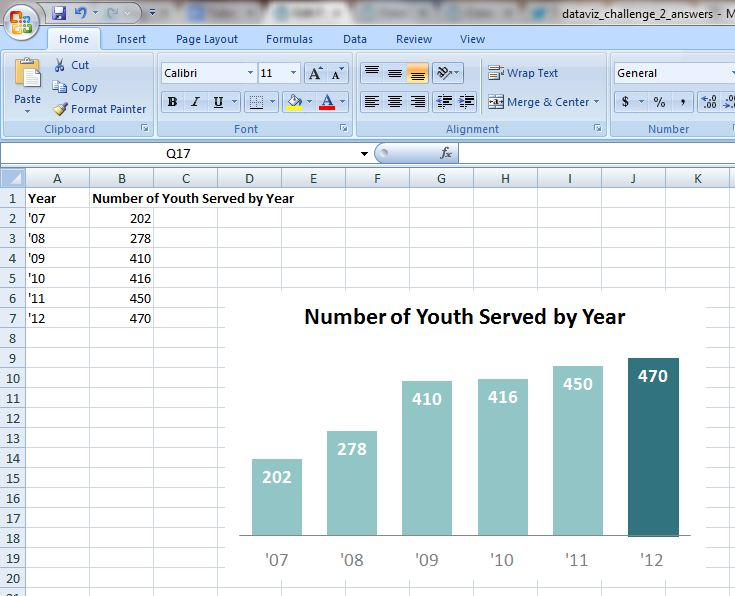 Microsoft Excel spreadsheet showing the final product of a bar chart.