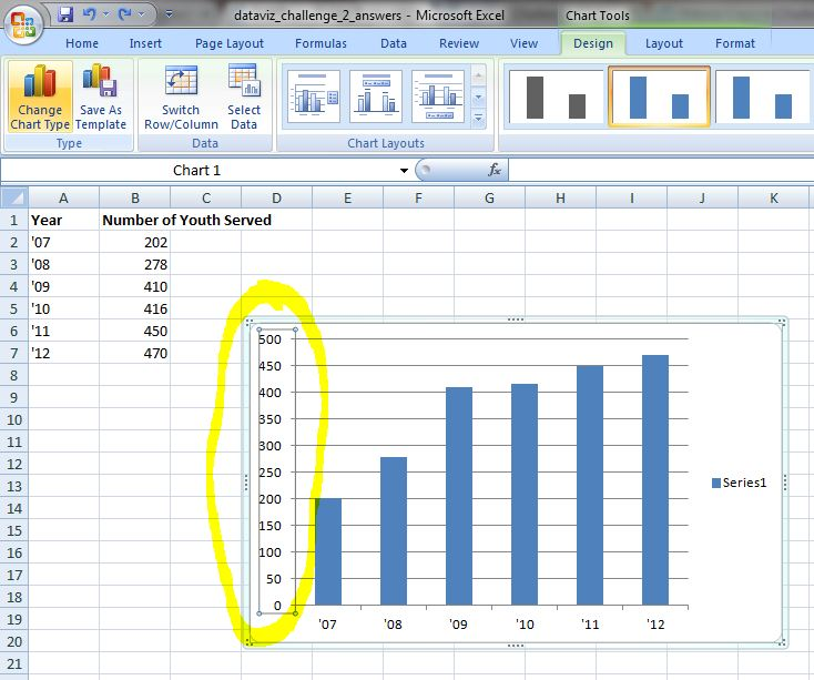 Microsoft Excel spreadsheet showing data and a bar chart that uses that data.