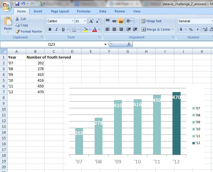 Microsoft Excel spreadsheet with data and a bar chart with the wrong font size and colors.