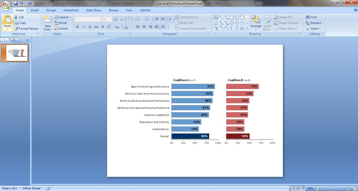 Finished product of two side by side bar charts, one blue and the other red.