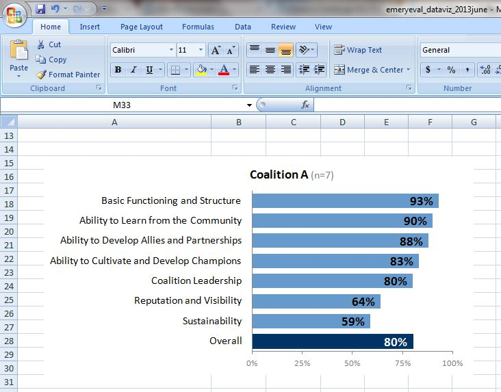 Microsoft Excel spreadsheet showing a blue bar chart.
