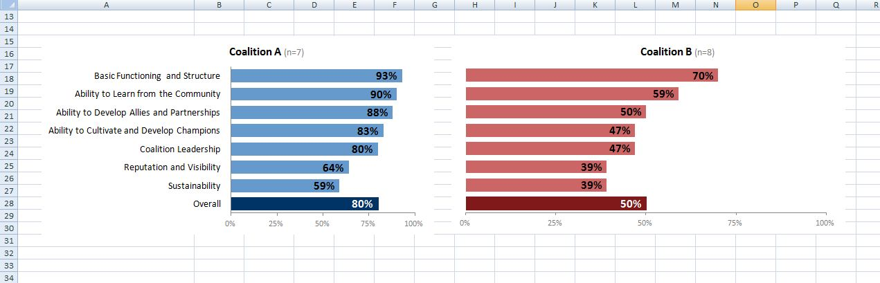 Microsoft Excel spreadsheet with side by side bar charts, one blue and the other red.