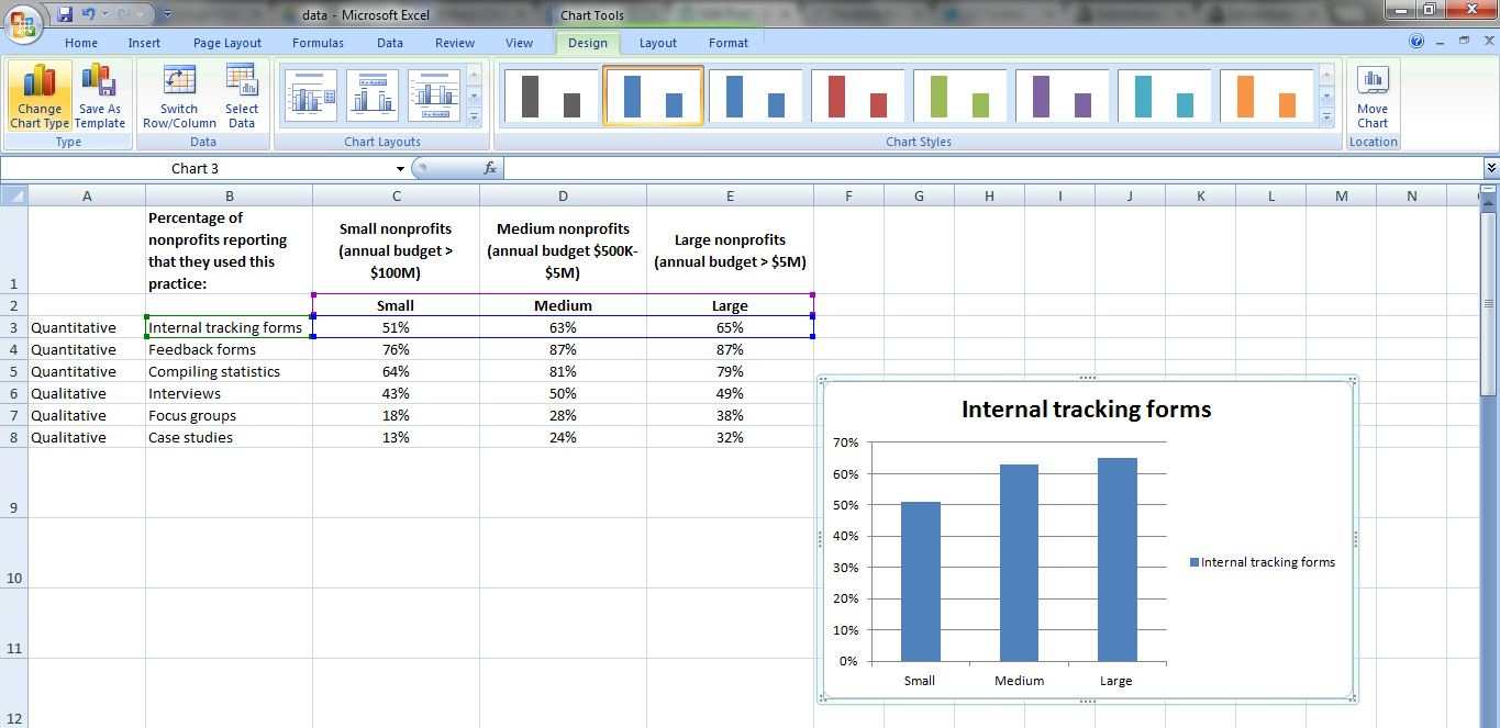 Screenshot of a Microsoft Excel spreadsheet showing a bar chart.