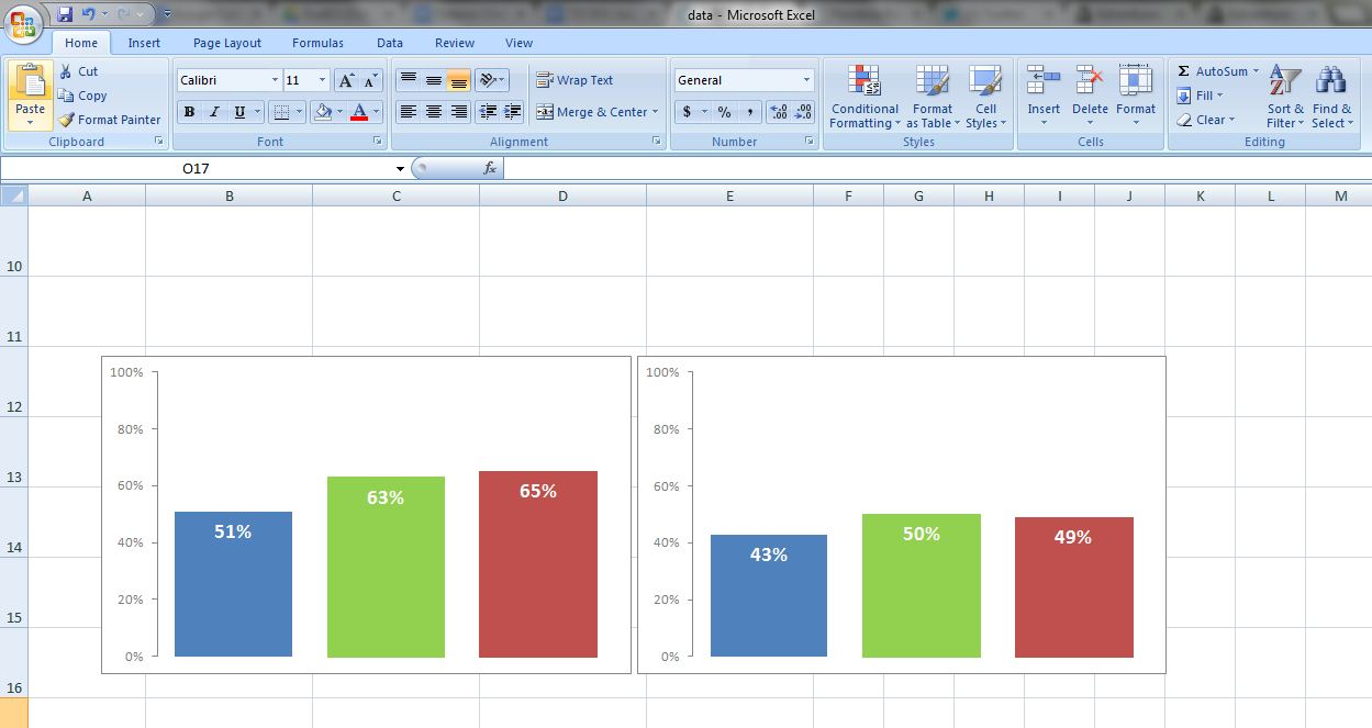 Screenshot of a Microsoft Excel spreadsheet showing bar charts that are blue, green and red.