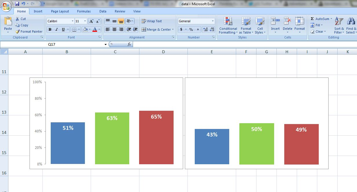 Screenshot of a Microsoft Excel spreadsheet showing two bar charts that are blue, green and red.