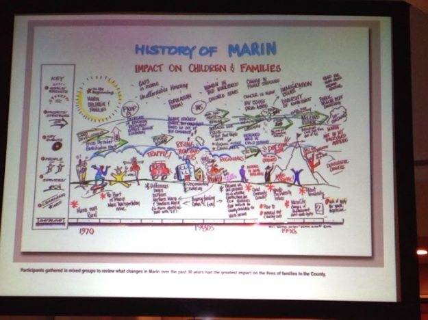 One of many, many graphic recording examples shared by Jara Dean-Coffey
